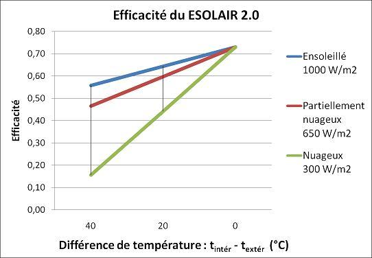 Efficacité du panneau chauffe-air solaire eSolair
