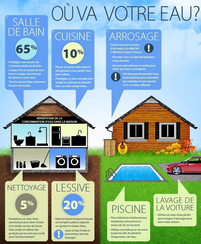 la 36 i me dition du programme d 39 conomie d 39 eau potable. Black Bedroom Furniture Sets. Home Design Ideas