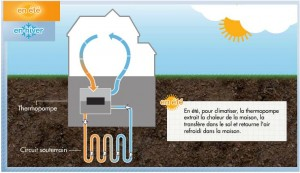 Augmentation subvention géothermie Hydro-Québec