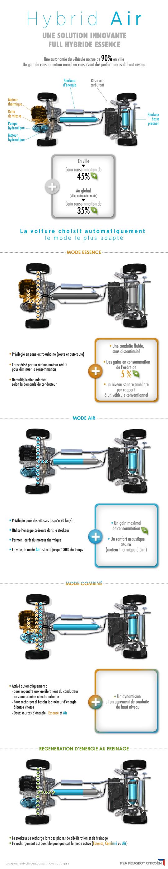 Peugeot Citroen Technologie Essence - Air comprimé HybridAir