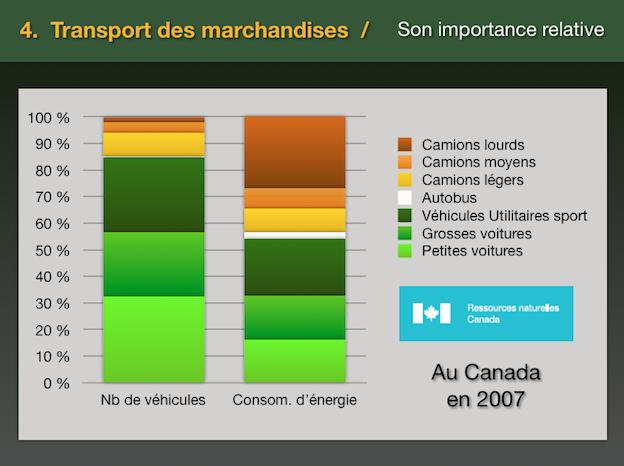 Roulez sanspétrole - répartion consommation pétrole selon le type de véhicules