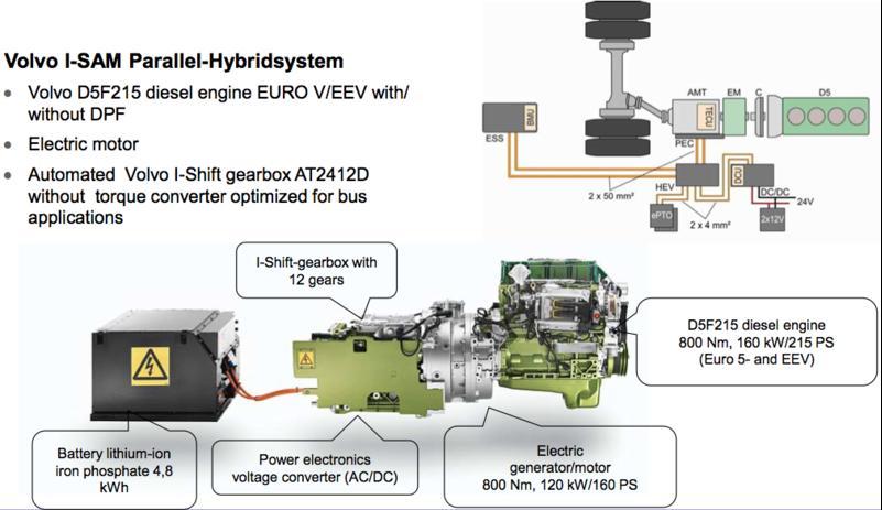 Systeme motorisation autobus Volvo hybride branchable I-SAM