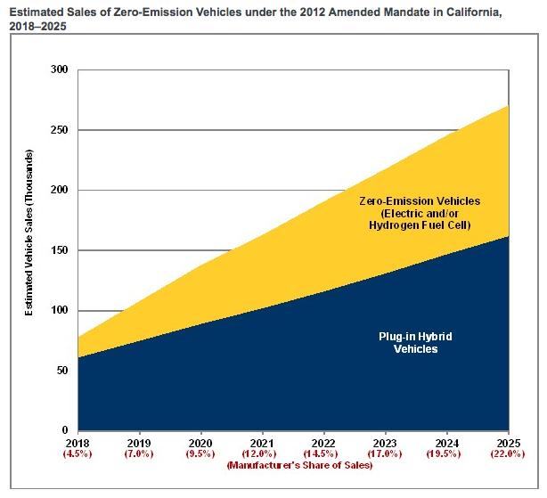 Ventes estimées véhicule zéro émission Californie