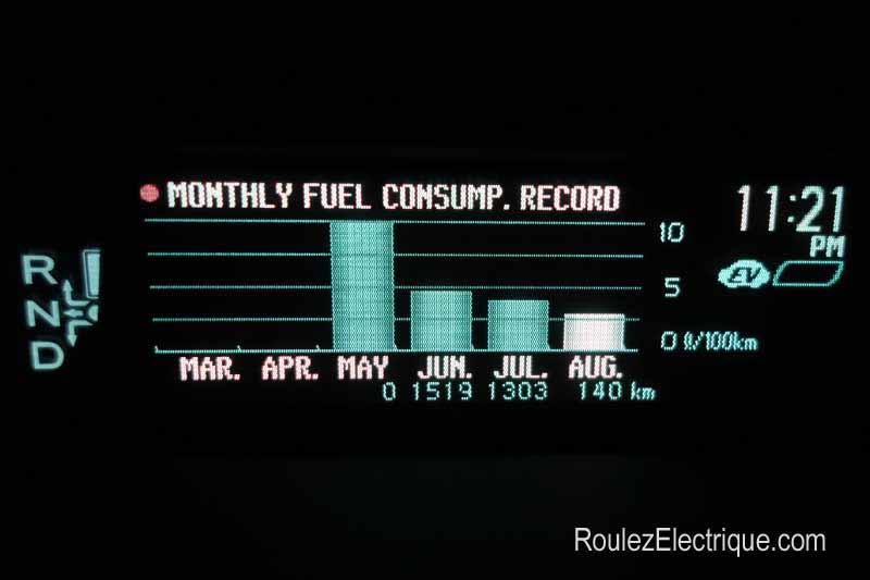 Consommation mensuelle de la Toyota Prius branchable