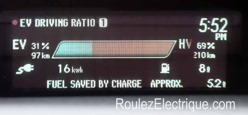 Prius branchable rechargeable ratio réel électrique / hybride