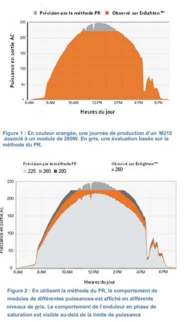 Saturation des micro-onduleurs M215 de Enphase selon la puissance des panneaux solaires utilisés