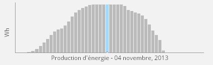 Stagnation puissance panneaux solaires micro-onduleur Enphase M215