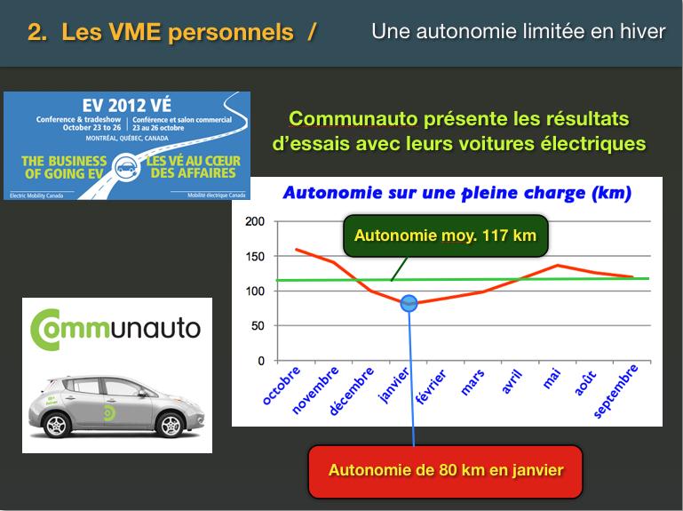 Autonomie de la voiture électrique Nissan Leaf en hiver tel que rapportée par Communauto