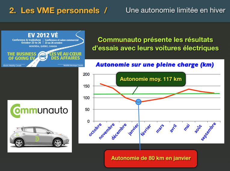Autonomie de la voiture électrique Nissan Leaf selon les saisons