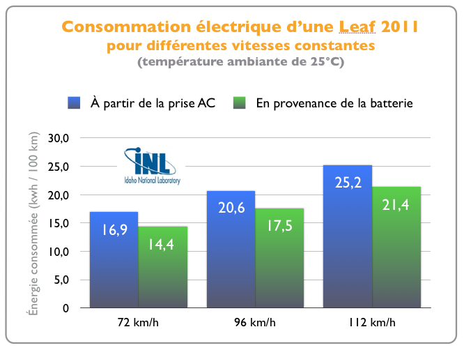 consommation-electrique-nissan-leaf