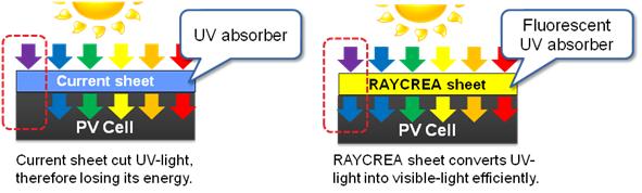 Feuille encapsulation panneaux photovoltaiqe Nikki Denko rayonnement ultraviolet UV
