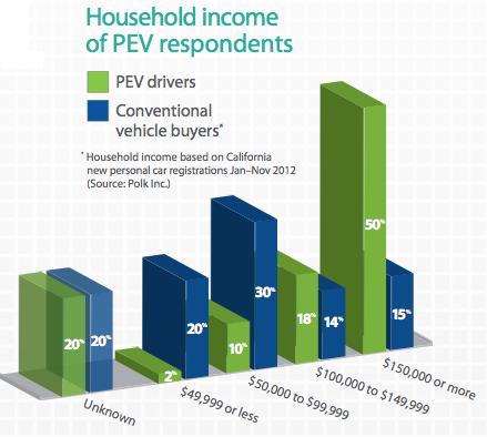 Salaire familial propriétaires voitures électriques en Californie