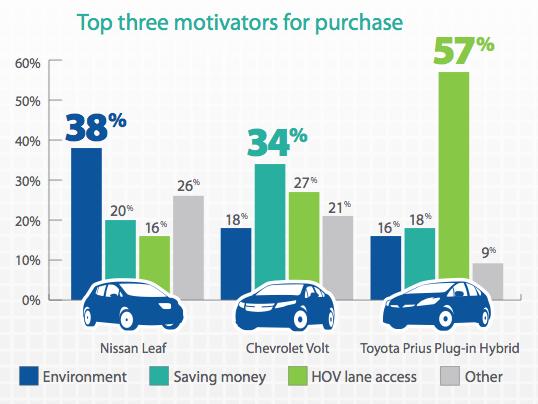 Raisons / motivation achat voitures électriques en Californie