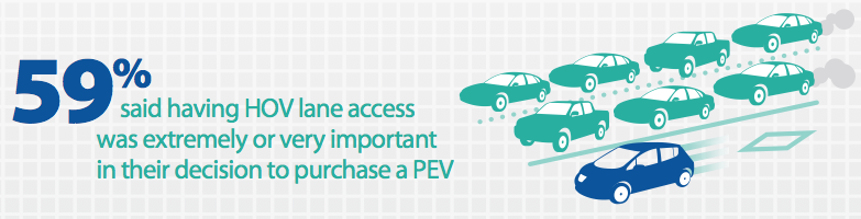 Raisons / motivations voies réservées propriétaires voitures électriques Californie