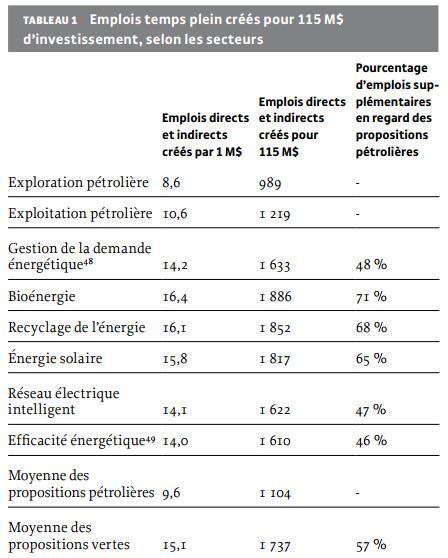 Institut de recherche et d'informations socio-économiques - investissement énergie verte plus d'emplois que le pétrole