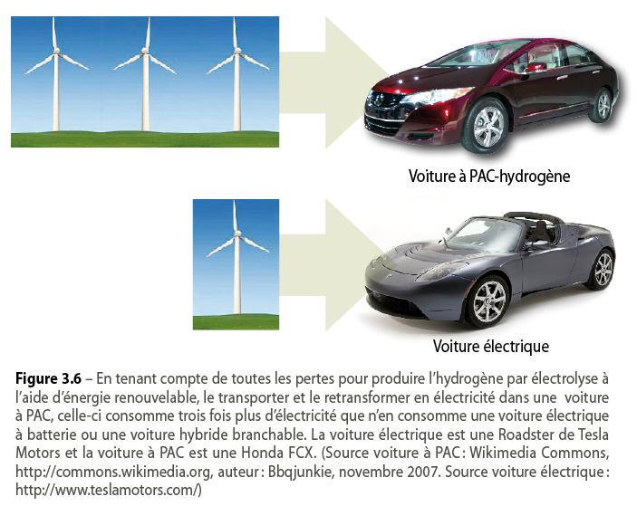 Les voitures à hydrogène: une aberration !