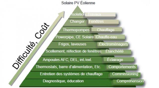 Pyramide Emmanuel Cosgrove Écohabitation - Pyramide économie d'énergie