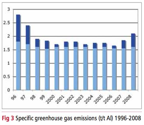 La PAC aluminium-air de Phinergy: comparaison avec la Chevrolet Volt pour les gaz à effet de serre