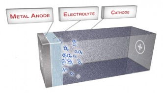 batterie-air-aluminium-phinergy
