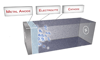Batterie air-aluminium Phinergy