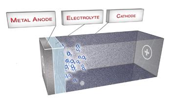 Le prolongateur d'autonomie Aluminium-air de Phinergy-Alcoa : synthèse et conclusions