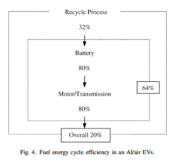 Efficacité rendement Batterie air-aluminium Phinergy