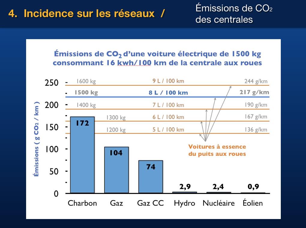Les gaz à effet de serre (GES) produits par une voiture électrique, reliés à sa consommation d'électricité