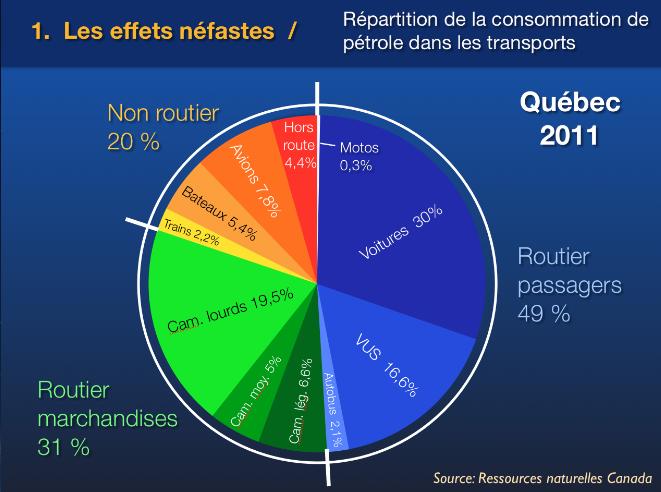 Répartition consommation pétrole dans les transport au Québec