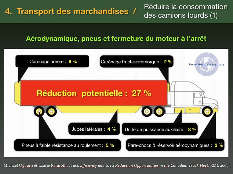 Réduction consommation des poids lourds aérodynamisme et autre