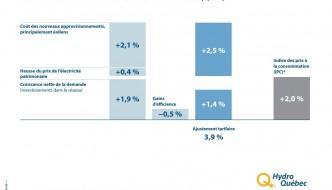 demande-hausse-tarif-hydro-quebec-2015-2016