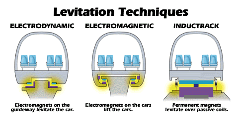 monorail-levitation-magnovate-2