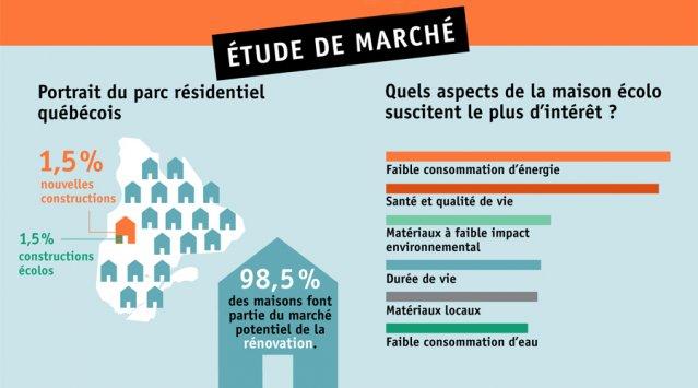 Écohabitation dévoile les résultats de son étude de marché sur l'habitation écologique au Québec