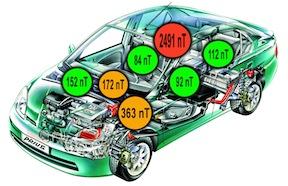 Toyota Prius  émission champ électromagnétique