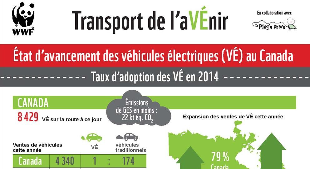 42 % des Canadiens estiment que le véhicule électrique est une bonne solution de rechange au véhicule traditionnel