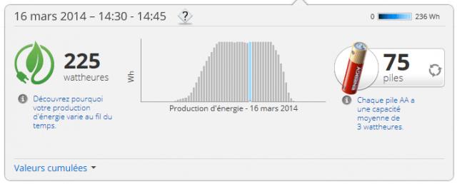 Production solaire record de mon installation à 4 panneaux solaires SolarWorld - 16 mars 2014 avec 7,16 kWh