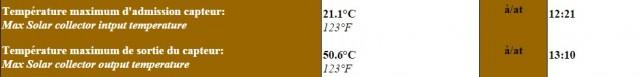 chauffage-solaire-gain-temperature-28-fevrier-2015
