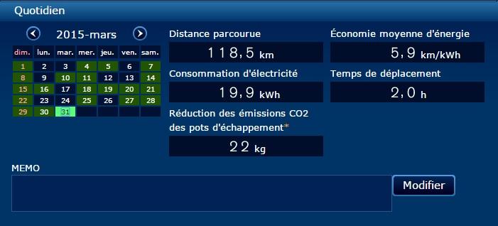 Statistiques voiture électrique Nissan LEAF au mois d'avril au Québec