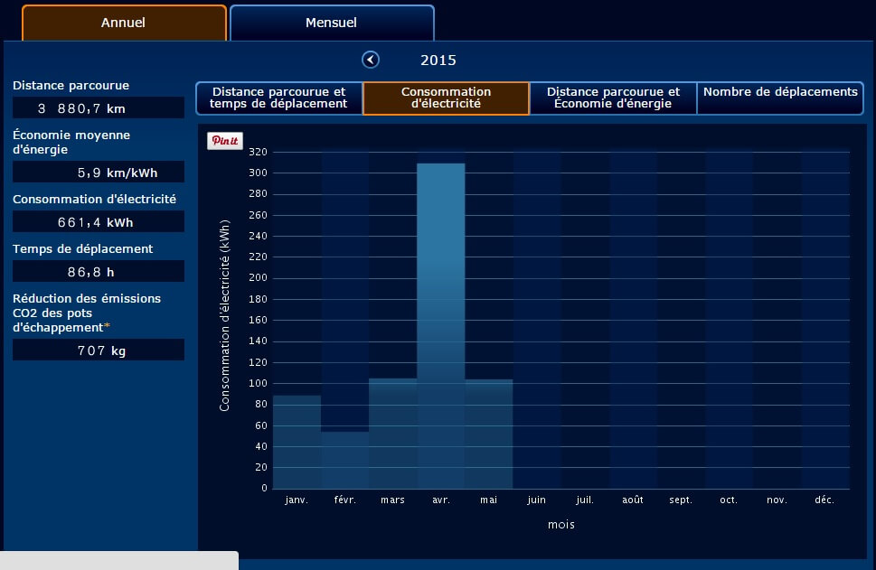 Premier mois complet en leaf les chiffres de carwings - Consommation electrique moyenne mensuelle ...