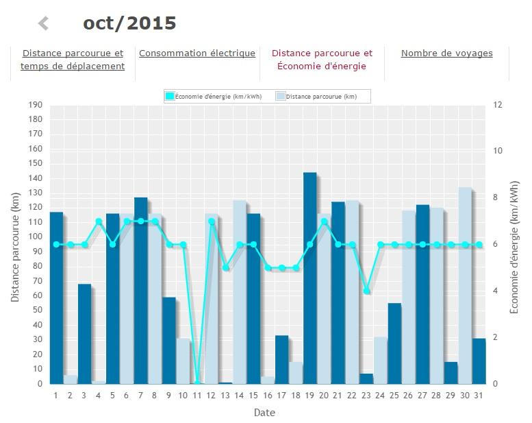Consommation électrique avant et après la pose de mes pneus d'hiver Nokian Hakkapeliitta R2 sur ma Nissan LEAF le 23 octobre dernier