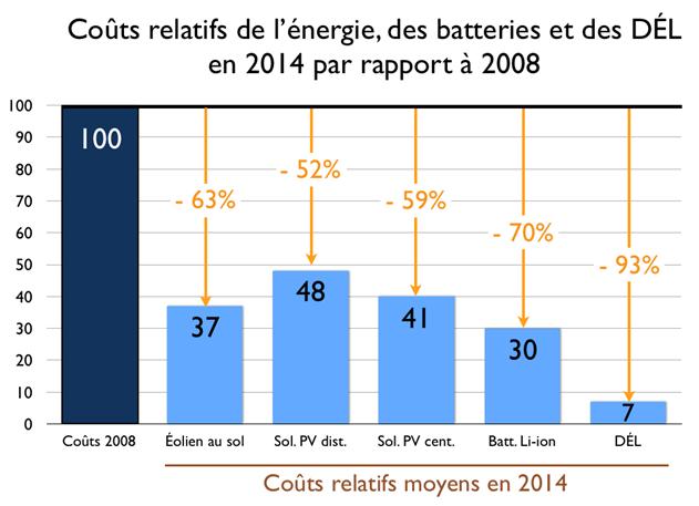 graphique-couts-energies-renouvelables-DEL