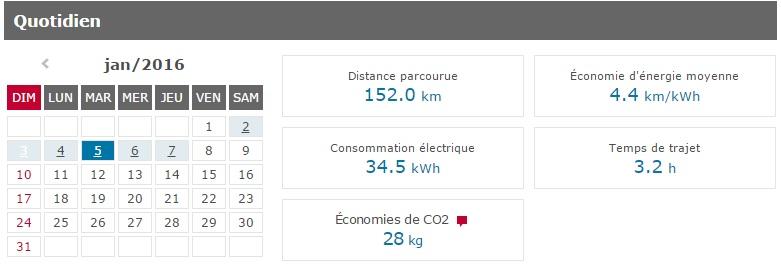 Consommation et autonomie de la voiture électrique Nissan LEAF par grand froid l'hiver