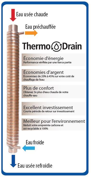 Explication fonctionnement recuperateur chaleur des eaux de drainage - douche - aussi efficace que le Power-Pipe