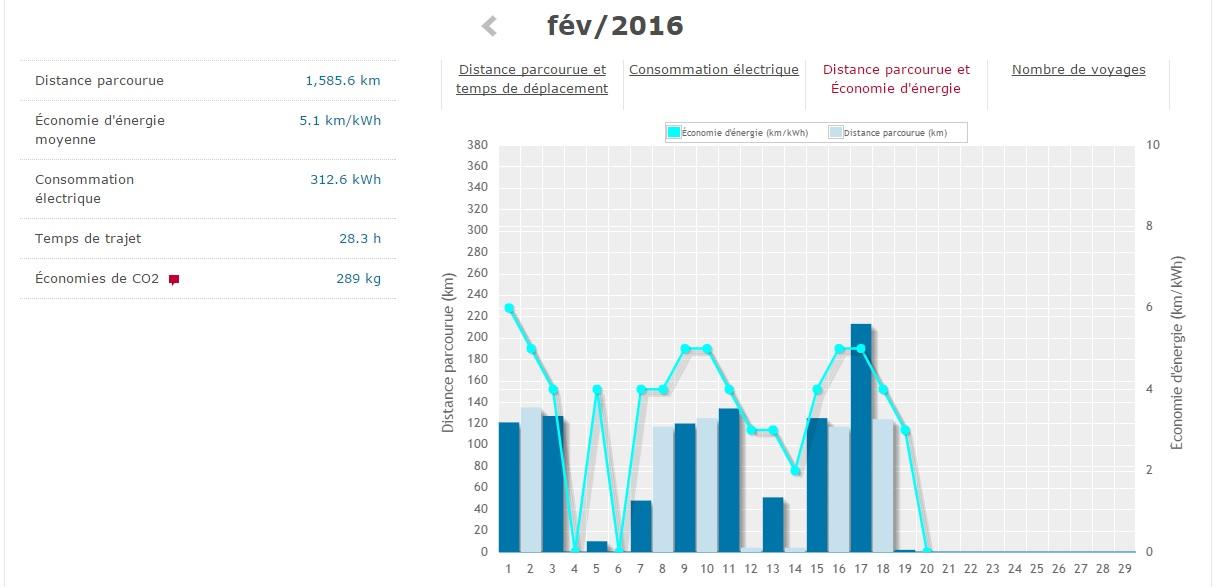 autonomie-consommation-nissan-leaf-hiver-fevrier-2016