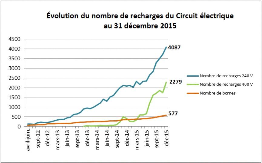 Évolution du nombre de recharge effectuées au borne du Circuit Électrique