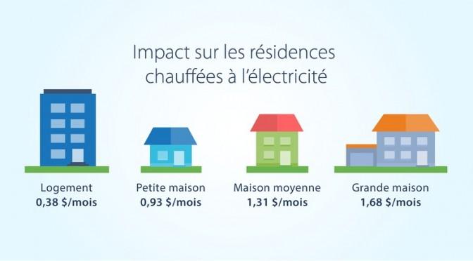Hausse de 0,7 % des tarifs d'électricité d'Hydro-Québec