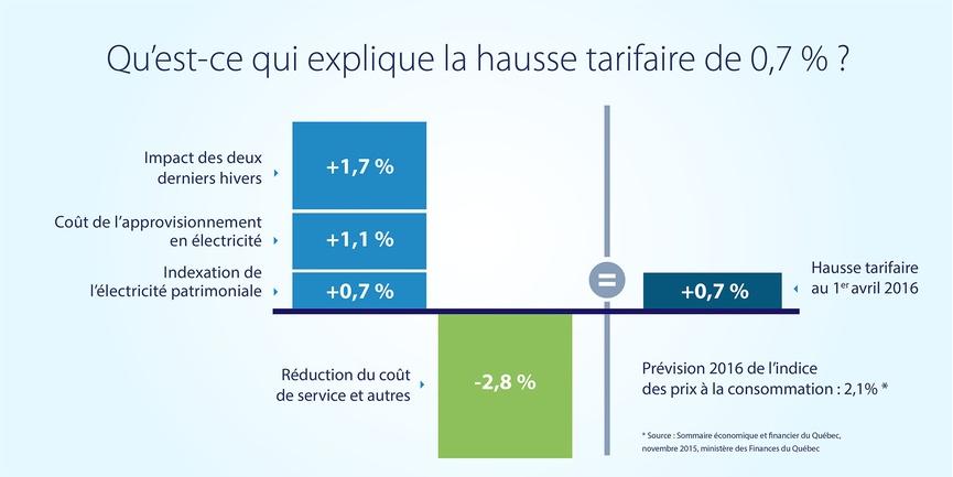 hausse-tarif-electricite-2016-2