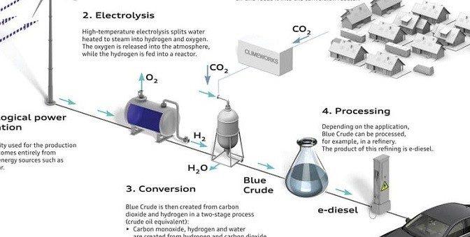 Des carburants synthétiques faits à partir de l'air et de l'eau pour diminuer les GES plus rapidement qu'avec les VÉ?