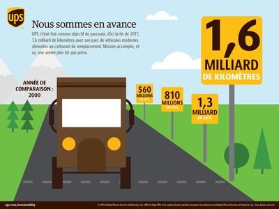 UPS a déjà atteint son objectif de parcourir 1 milliard de miles (1,6 milliard de kilomètres) plus propres
