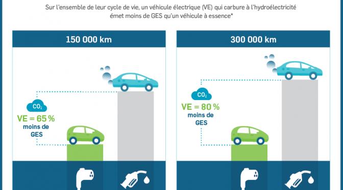 Le véhicule électrique, un choix logique au Québec!