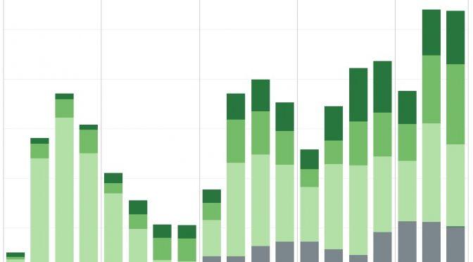 L'évolution du programme gouvernemental Roulez électrique en chiffres